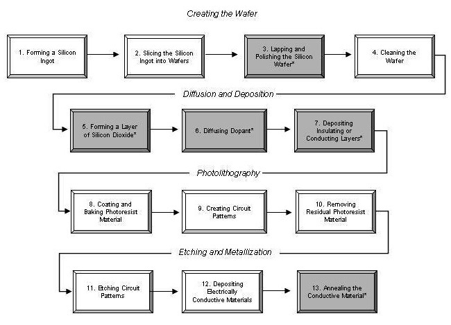 Manufacturing Process Flow