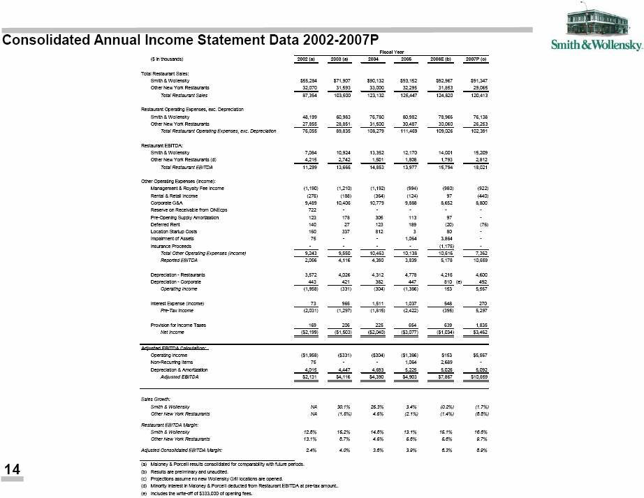 income statement depreciation. Annual Income Statement