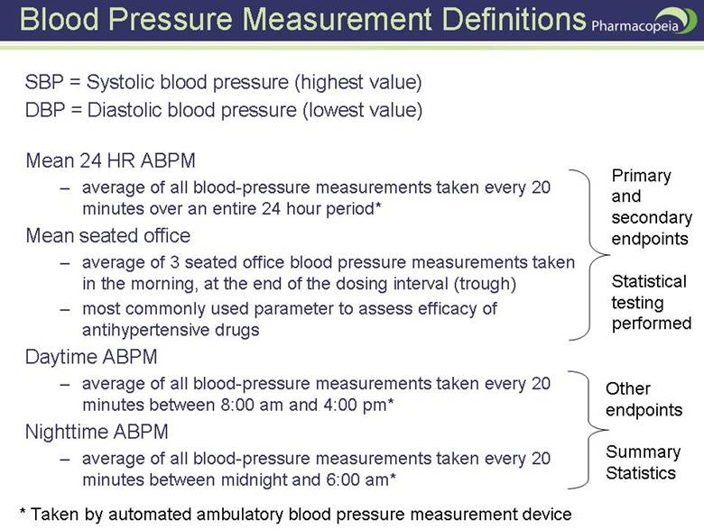 Blood Pressure Measurement Definitions SBP = Systolic blood pressure