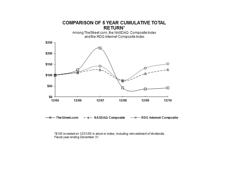 COMPARISON OF 5 YEAR CUMULATIVE TOTAL RETURN