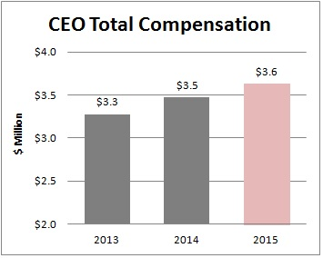 CEO TOTAL COMPENSATION.JPG