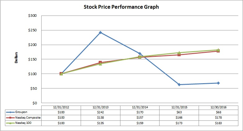 STOCKPERFORMANCEGRAPHA06.JPG