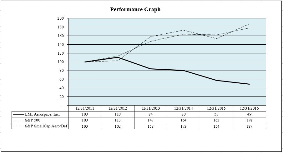 PERFORMANCEGRAPH2016A01.JPG