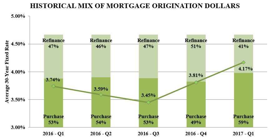 MORTGAGEORIGINATION17Q1.JPG