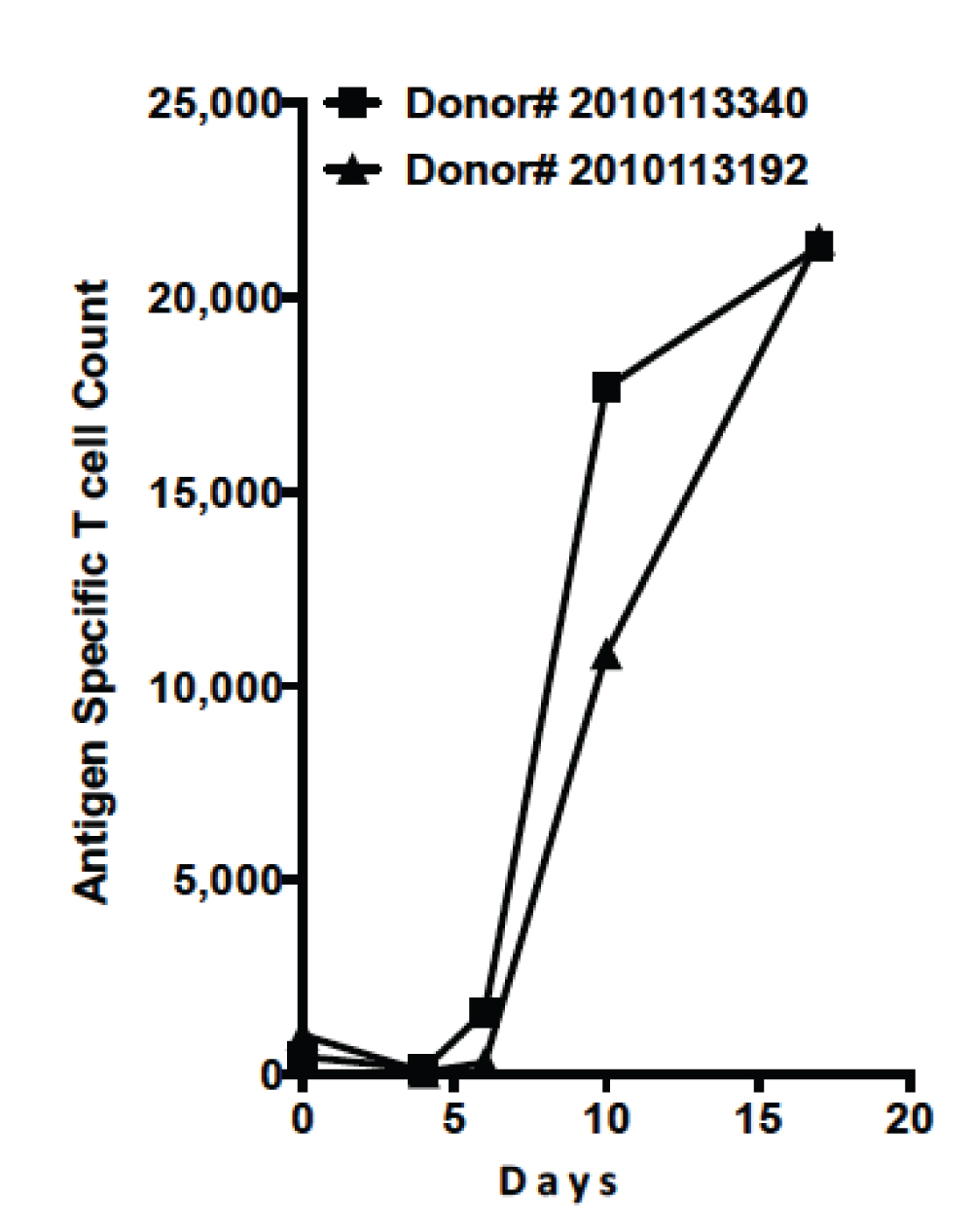[MISSING IMAGE: T1702624_LINE-DONOR.JPG]