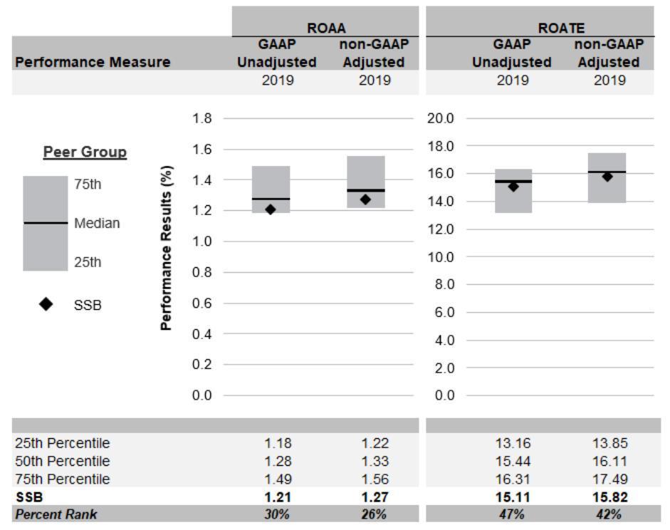 20-02-14 SSB PERF CHART - UPDATED